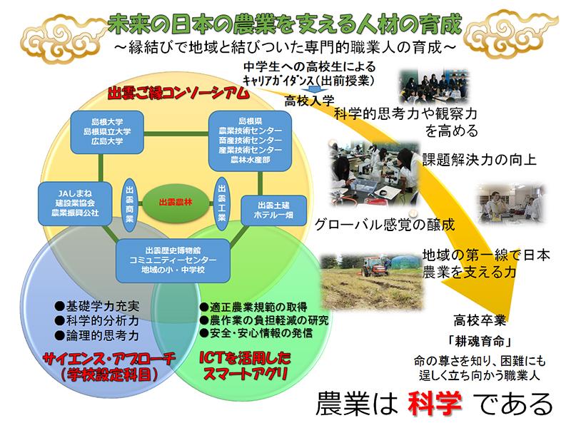 出農SPHプロジェクト
